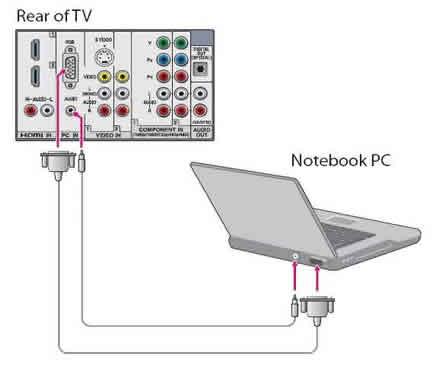 laptop  tv connection
